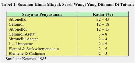 Minyak Zaitun Di Kimia Farma memenuhi standar mutu minyak sereh mempunyai harga yang tinggi dibandingkan lainnya ukur