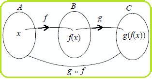 daerah asal  daerah hasil komposisi fungsi konsep