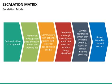 Escalation Matrix PowerPoint Template   SketchBubble