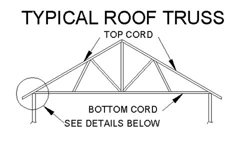 Small Roof Trusses   OmahDesigns.NET