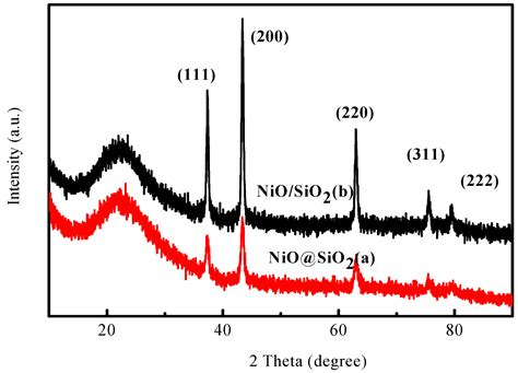xrd patterns of ni nio pdda g nanohybrids catalysts free full text core shell structured ni sio2