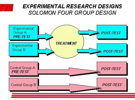 experimental group design experimental research design