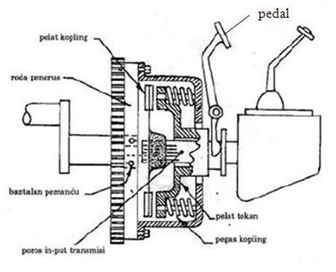 Kopling Magnet Ac Mobil kopling fuadmje s