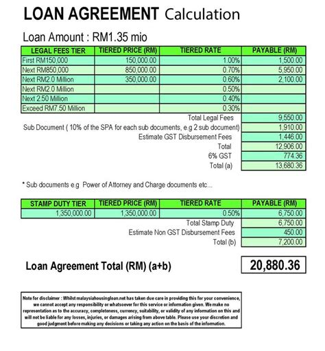 calculation of housing loan legal fees calculator st duty malaysia malaysia housing loan