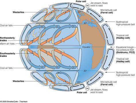 global pattern meaning oceanography