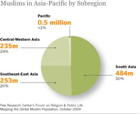 Eighty Percent Of Worlds Largest Malls In Asia by Asia Pacific Overview Pew Research Center