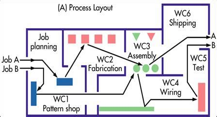 product layout process production of quality goods and services