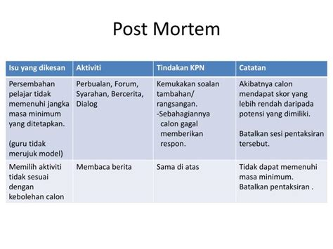post mortem review template ppt post mortem powerpoint presentation id 5066769