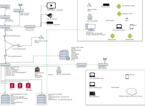 home network design switch 100 home network design switch manhattan