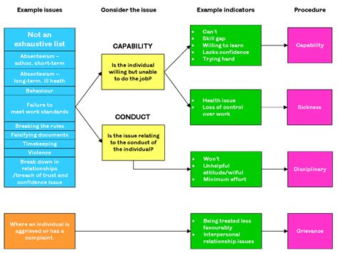 disciplinary process flowchart disciplinary process flowchart best free home design
