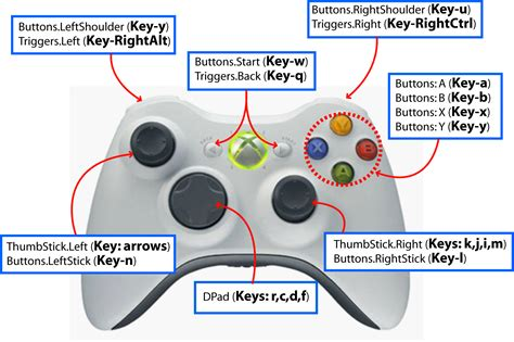 game controller layout xnacs1lib keyboard to xbox gamepad controller mapping