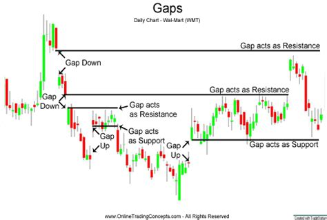 candlestick pattern gap up trading gaps or windows in japanese candlestick charts
