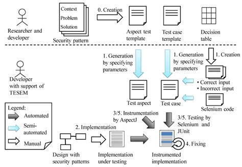 design pattern quiz questions information free full text implementation support of