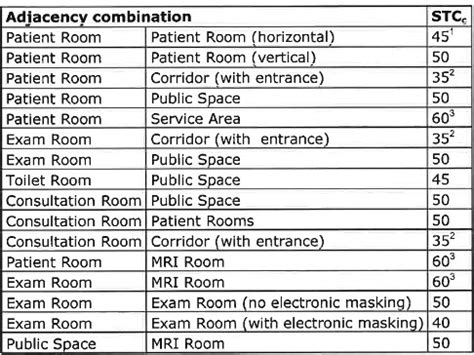design guidelines for educational facilities ce center acoustical control with gypsum board