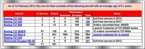 southeast asia airline fleets lion air still 1 airasia with the latest addition of the boeing 737 900er into lion