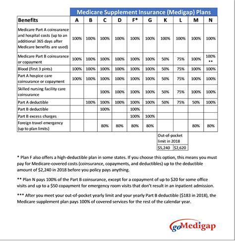 supplement f medicare medicare supplement insurance plans gomedigap