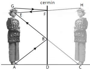 pemantulan cahaya pada cermin datar fisika dan matematika fisika dan matematika
