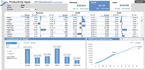 dashboard report templates 5 design tips for better excel dashboards