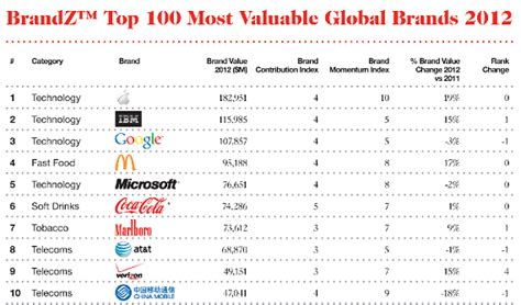 Top Tech Brands In The World by Vatornews Tech Companies Make Up Seven Of Top 10 Global Brands