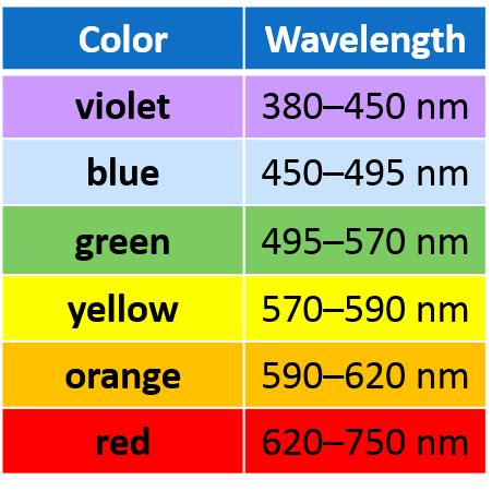 wavelengths of colors wavelength of light table www pixshark images