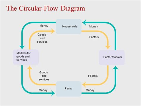 in the circular flow diagram in the markets for in the circular flow diagram in the markets for 28