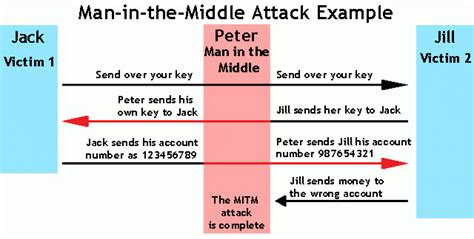 in the middle attack diagram in the middle attack tutorial exles