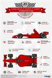 How Much Do Car Covers Cost How Much Does It Cost To Repair An F1 Car Finder Au