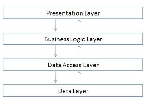 creating asp net applications with n tier architecture creating asp net applications with n tier architecture