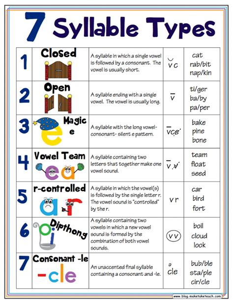 classroom freebies 7 syllable types posters