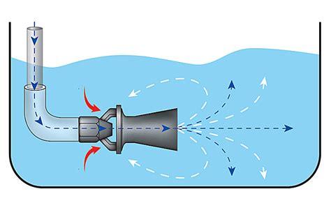 eductor nozzles uk eductors pnr