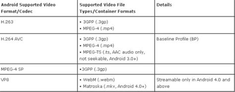 format file rtx android ios tips put hd videos to android devices on