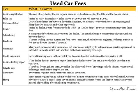 Documentation Fee Car