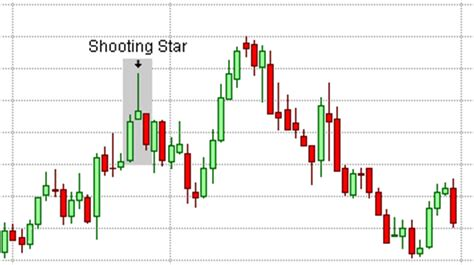 shooting star candlestick pattern wikipedia the shooting star