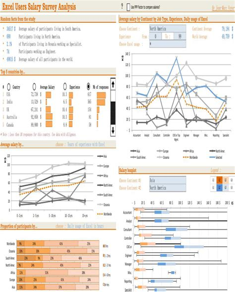 Excel Survey Analysis Template by Excel Users Salary Survey Analysis For Free