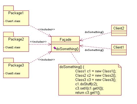facade design pattern java simple exle fassade entwurfsmuster wikipedia
