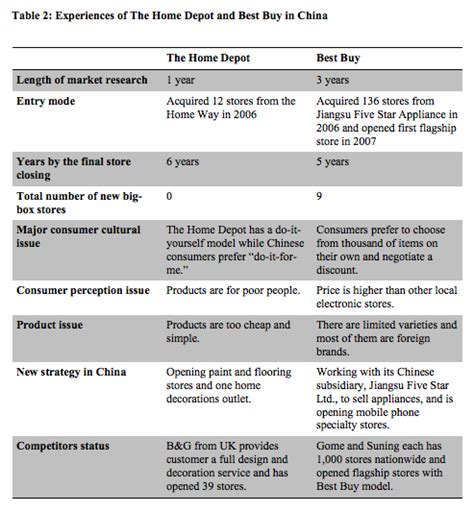 Retail Experience Resume Sample by What S Up With U S Big Box Retailers In China The Cases