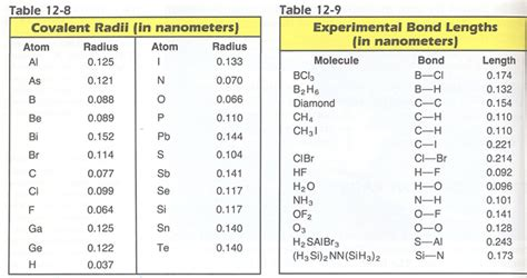 Bond Length Table by Chem Assignments Semester