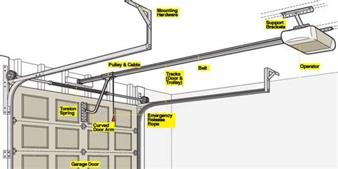 What Can Cause A Garage Door To Open By Itself by Garage Door Opener 101 How A Garage Door Works