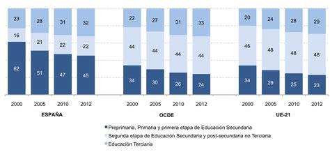 si鑒e de l ocde panorama de la educaci 243 n 2014 indicadores de la ocde
