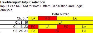 pattern generator logic analyzer usb logic analyzer usb pattern generator io 3200