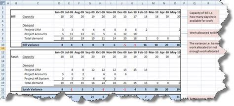 Workforce Capacity Planning Spreadsheet Natural Buff Dog Capacity Planning Excel Template Free