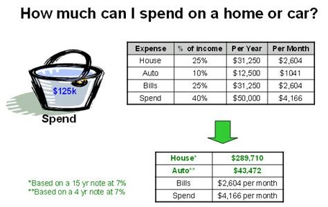 how much should i spend on a home how much should you