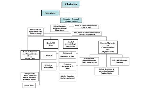 canva organizational chart communication process flow chart choice image free any