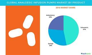 Analgesic Also Search For Global Analgesic Infusion Pumps Market Industry Analysis And Product Segmentation By
