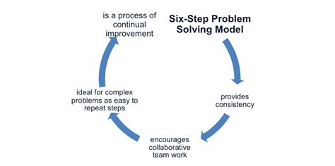 Of Mba Problem Solving Model by The Six Step Problem Solving Model
