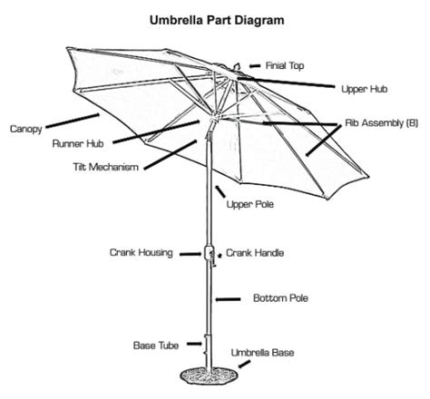 Patio Umbrellas Parts Replacement Parts For Patio Umbrella Go Search
