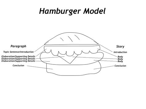 essay structure model freemind clipart clipart suggest