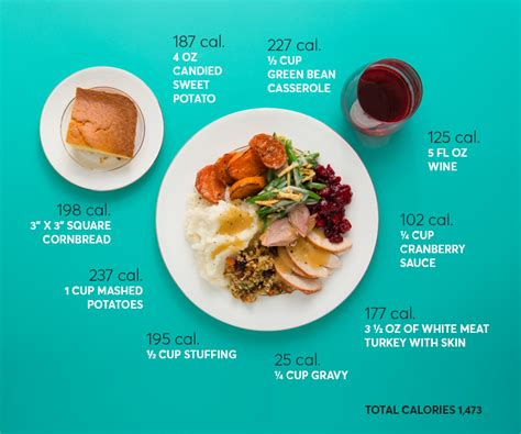 Thanksgiving Tip Make A List Or Two by How Many Calories Are In Thanksgiving Dinner Consumer
