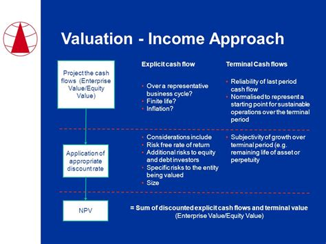 the income approach to property valuation books insol international global insolvency practice course