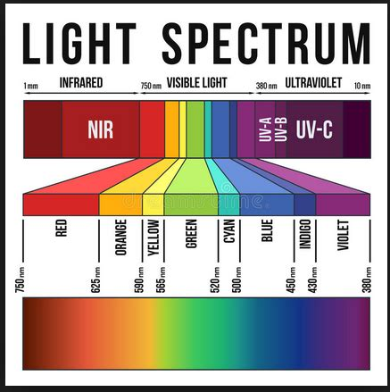 what color has the wavelength which colour has the maximum wavelength quora